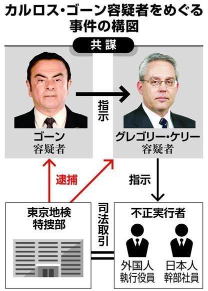 日産ゴーンケリー特捜部の構図.jpg