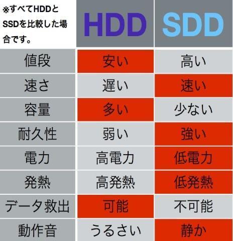 HDDSSD違い.jpg